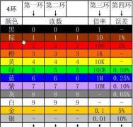4色环电阻识别方法有哪些?色环电阻识别顺序是怎样的?