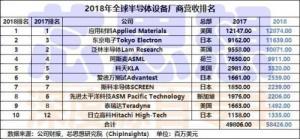 2019全球半导体设备商TOP10排名出炉,与中国无关