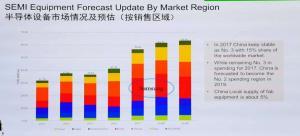 中国半导体设备市场的危险与机遇并存