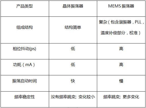 MEMS振荡器