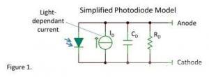 光电二极管必须要了解的四个特性