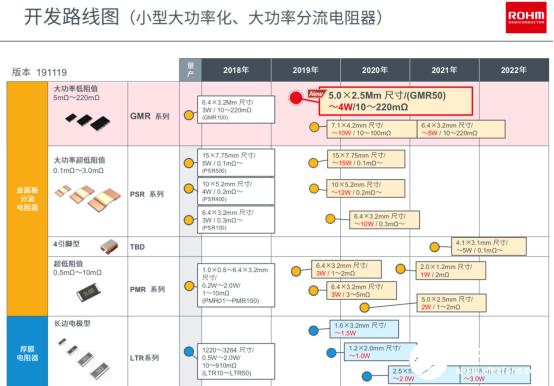 分流电阻器的小型化趋势